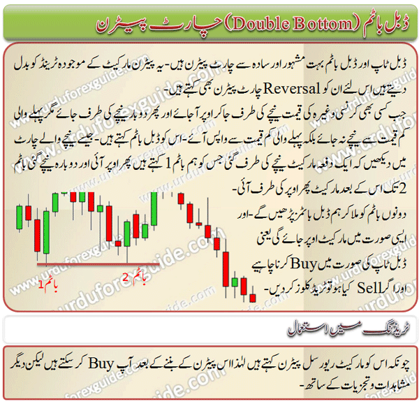 double_bottom_chart_pattern