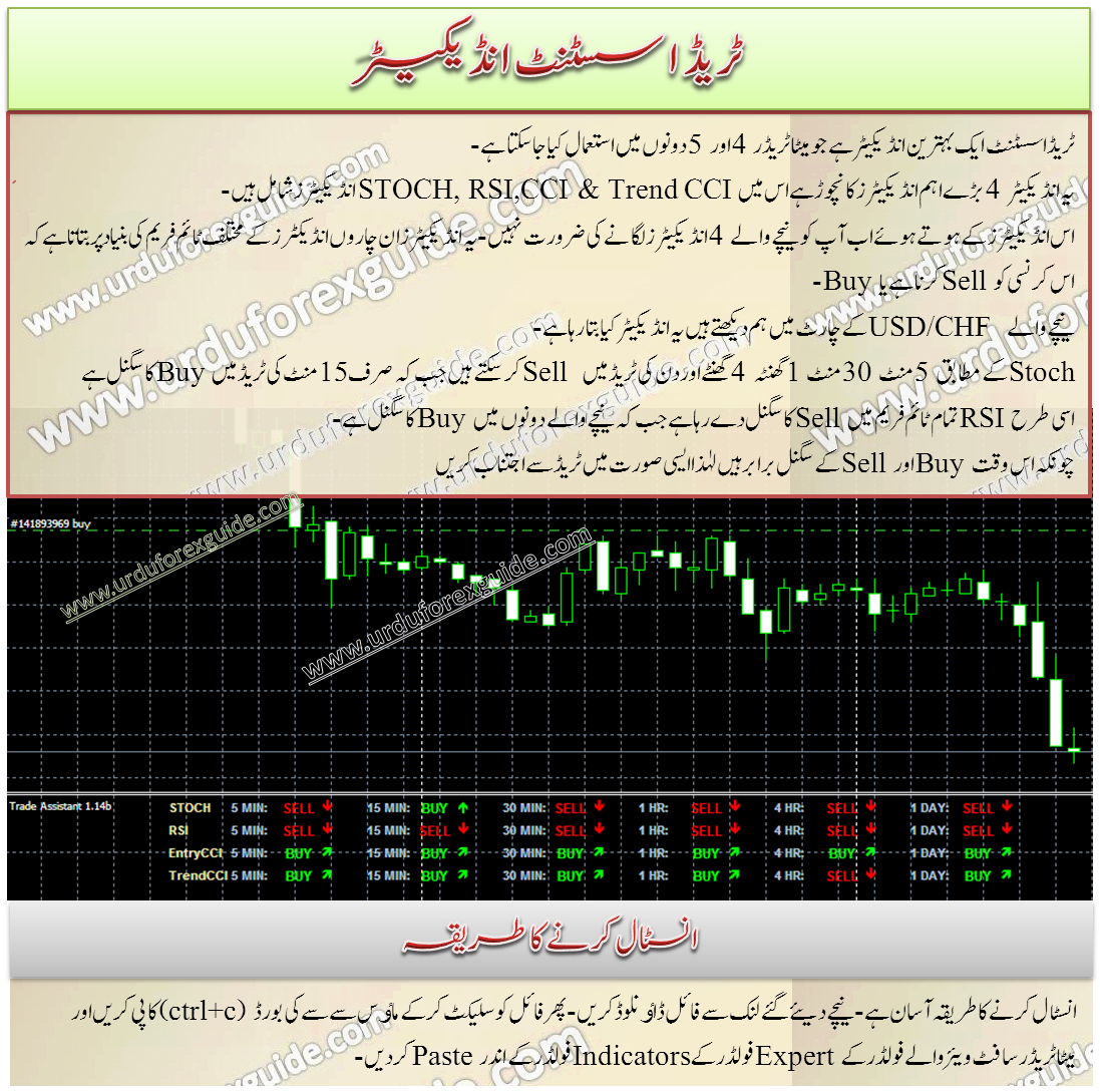 trade_assistant_forex_indicator_urdu