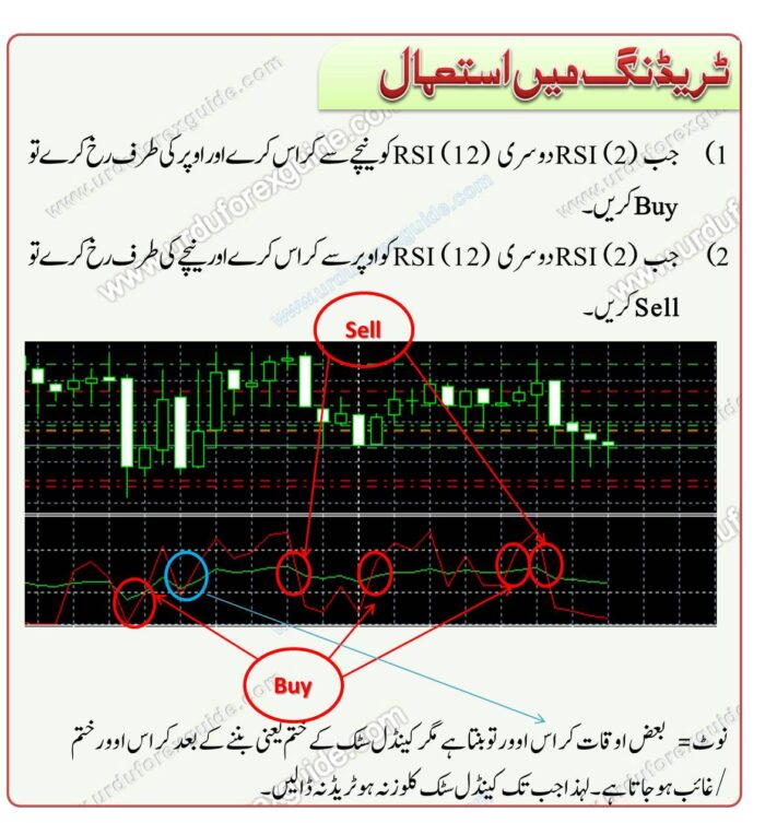 Urdu tutorial RSI crossover strategy 2