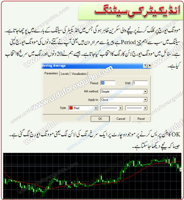 Urdu tutorial adding moving average indicator in meta trader