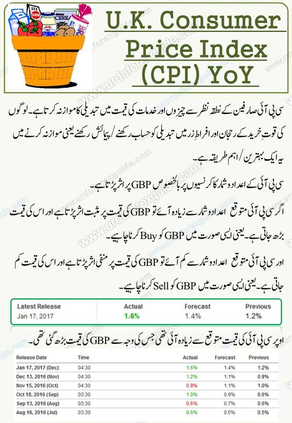 A consumer price index (CPI) measures changes in the price level of market basket of consumer goods and services purchased by households. The CPI is a statistical estimate constructed using the prices of a sample of representative items whose prices are collected periodically.