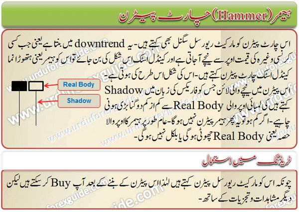 hammer-candlestick-chart-pattern | Urdu Forex Guide