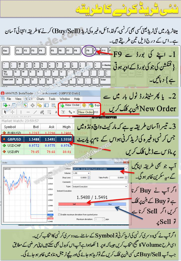 Urdu tutorial how to place new order in meta trader