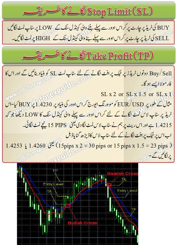 MA Crossover forex trading strategy