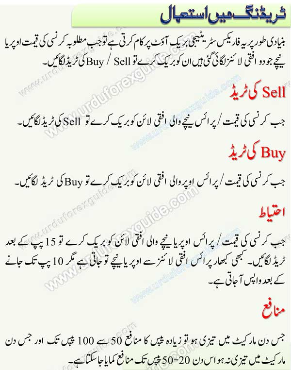 Forex indicator guide in urdu